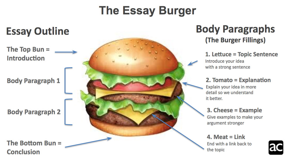 AC inglés burger to describe the Essay B2 First Writing